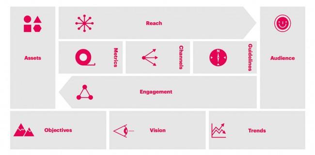 digital-engagement-ftrd